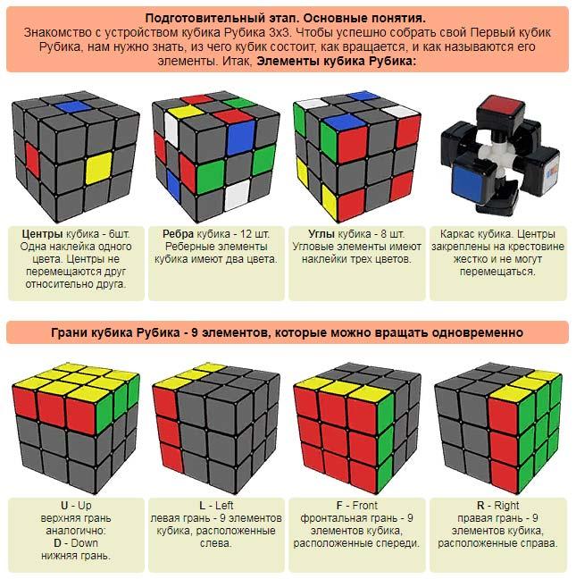 Схема кубика