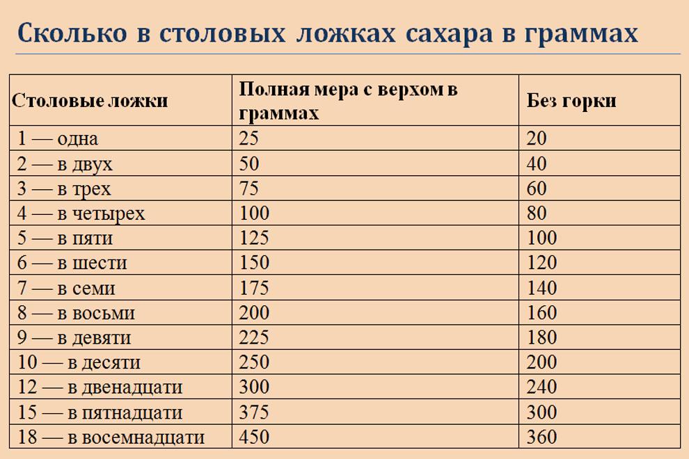 Таблица - сколько грамм сахара содержится в столовых ложках по количеству единиц