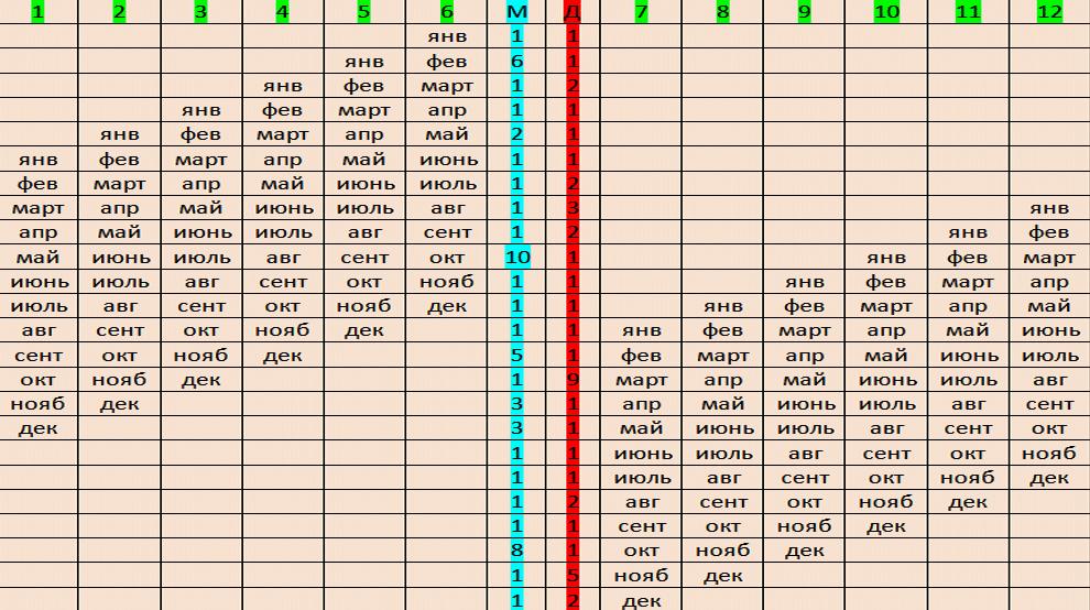 Вторая таблица вероятности зачатия мальчика или девочки в зависимости от месяца рождения родителей