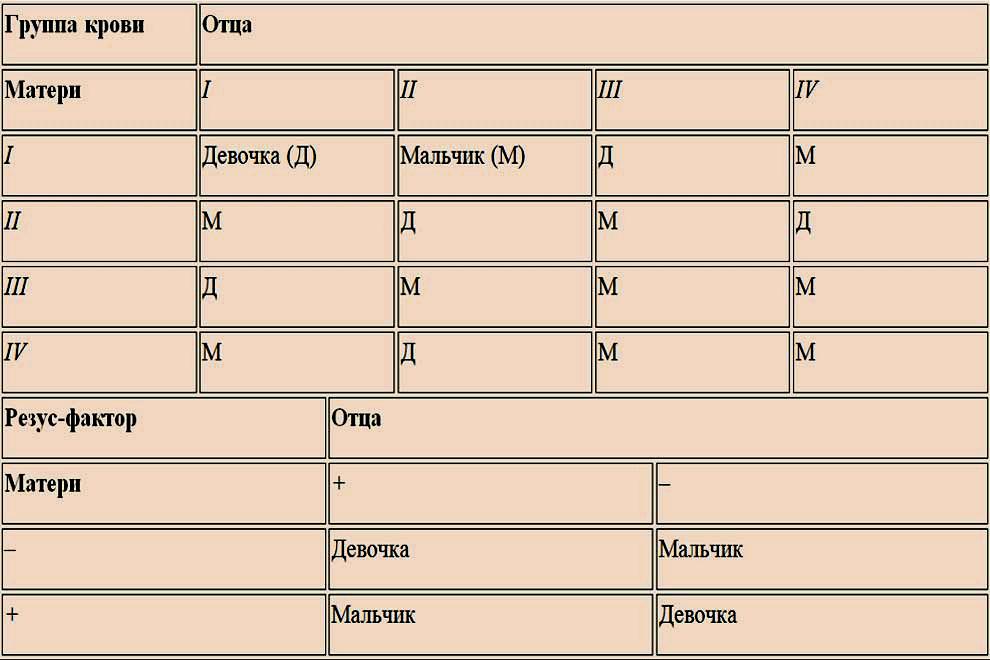 Таблица группы крови и резус фактор по отношению к полу будущего малыша