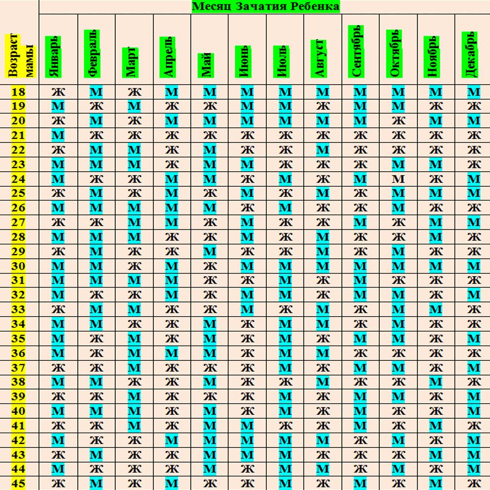 Точная таблица определения пола ребенка по возрасту матери и месяцу зачатия ребенка
