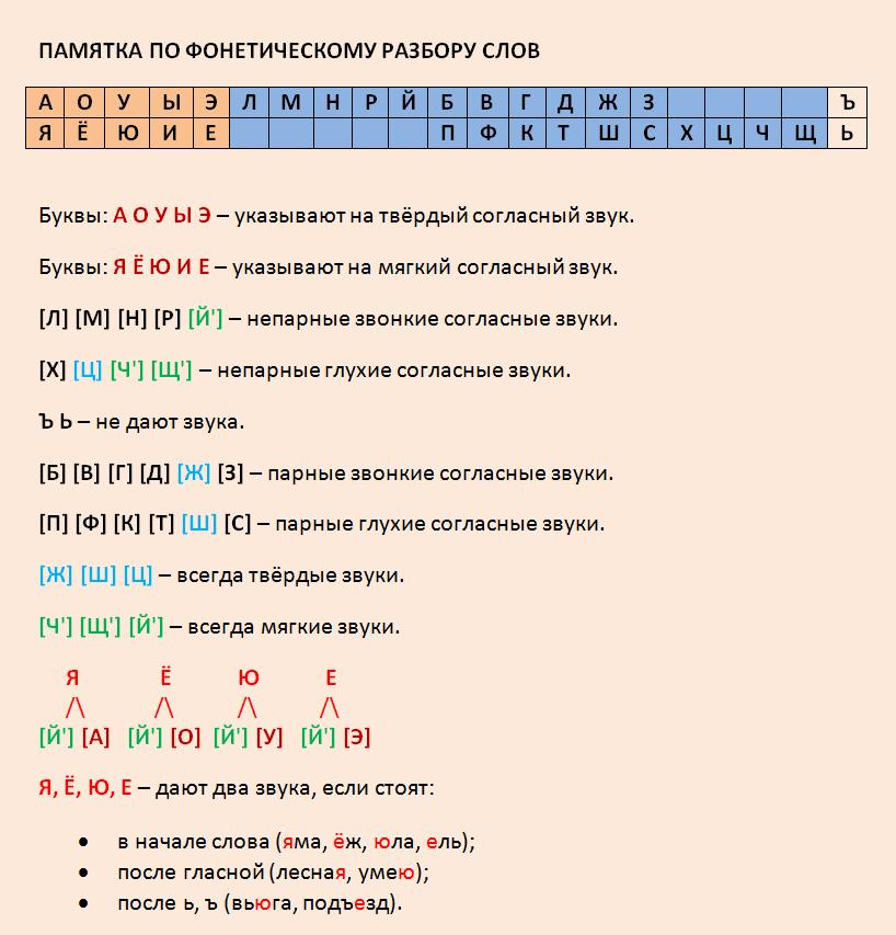 Фонетический разбор слов - план, примеры