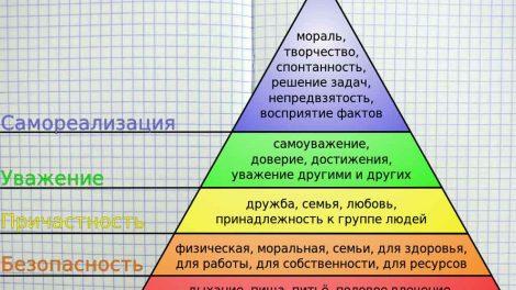 Пирамида Маслоу 5 уровней, с примерами из жизни