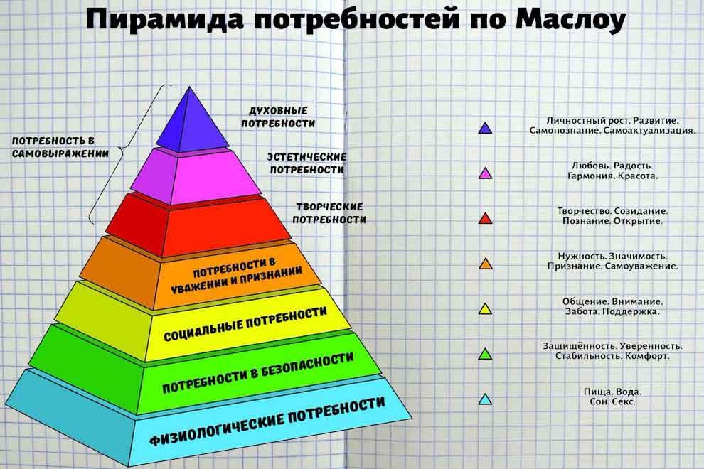 Пирамида Маслоу 7 уровней потребностей человека с примерами
