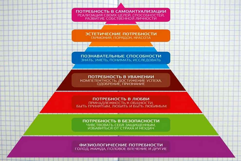 Структура потребностей в пирамиде Маслоу