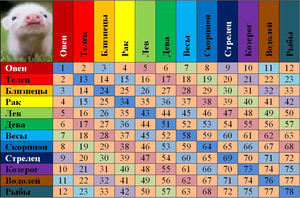 Таблица влюбленности – совместимость людей по гороскопу