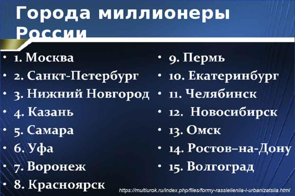 Города по численности населения в России 2020