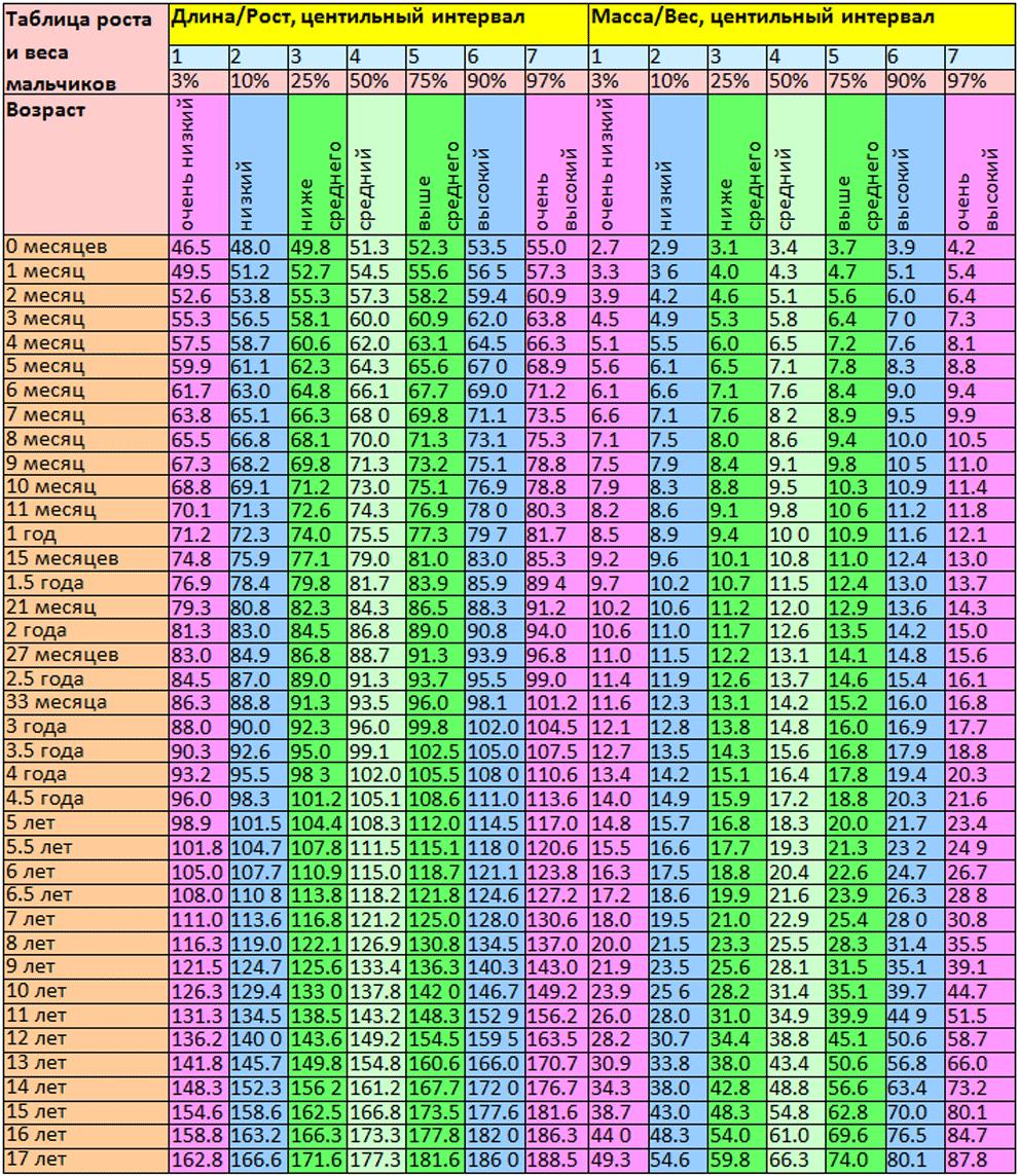Таблица роста и веса мальчиков