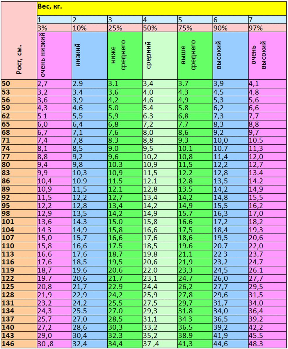 Таблица соотношения роста и веса ребенка