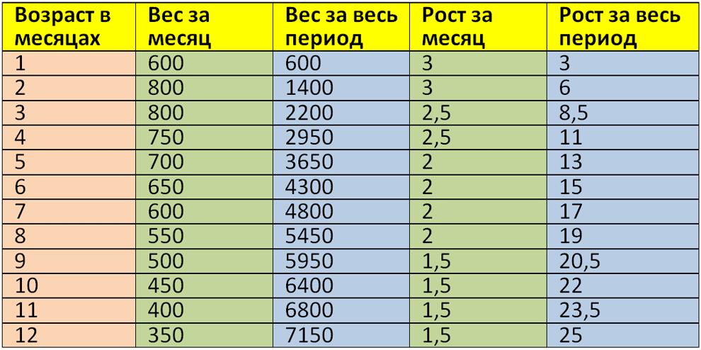 Таблица прибавки роста и веса новорожденных