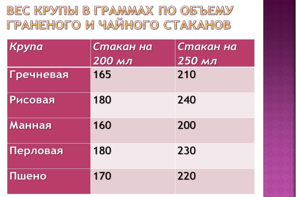 Таблица веса крупы в стакане