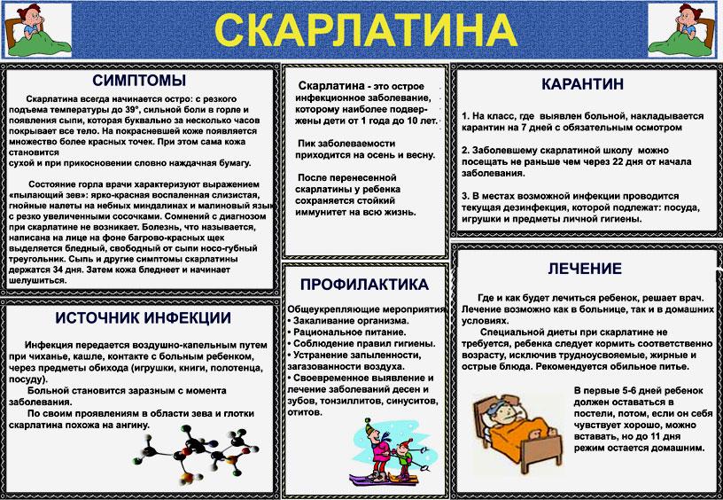 Памятка по скарлатине у ребенка и взрослого человека: симптомы, источник инфекции, профилактика, карантин, лечение